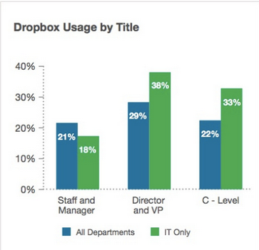 usages dropbox par fonctions
