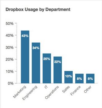 usages ropbox par département