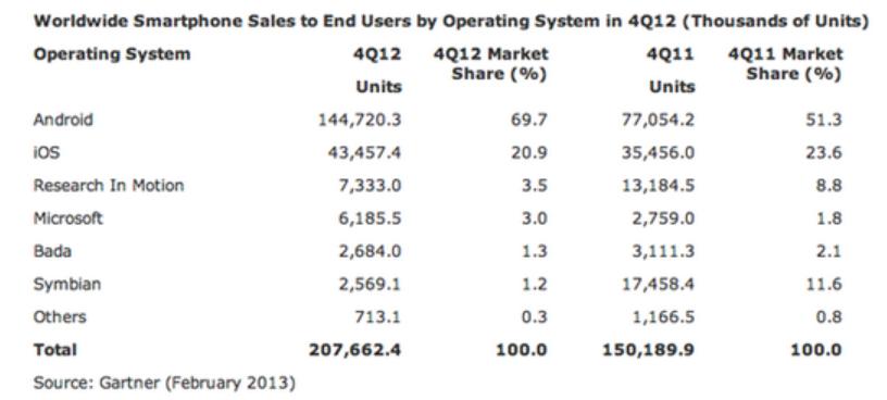 gartner market shares smartphone 4Q12