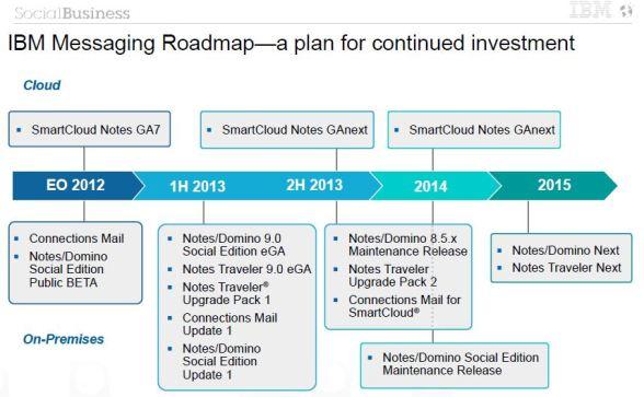 IBM Messaging roadmap 2012-2015