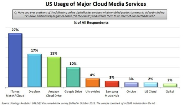 strategy-analytics-cloud-media-q3