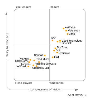Gartner Magic Quadrant MDM - mai 2013