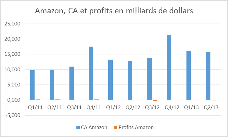 amazon evolutions financières