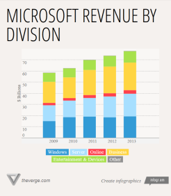 microsoft revenue fy13