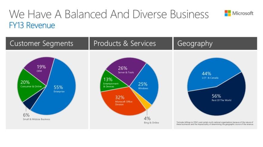 Microsoft FY13 revenue