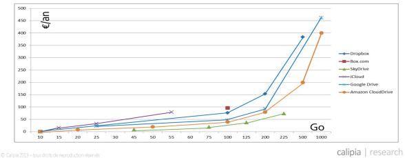 Cloud-comparaison-prix