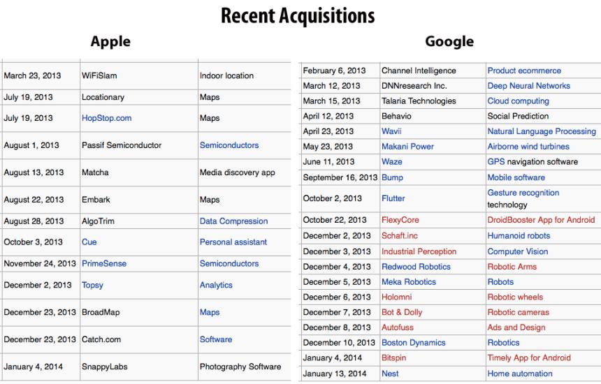 Google-Apple-recent-acquisitions