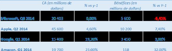 earnings 4 2014
