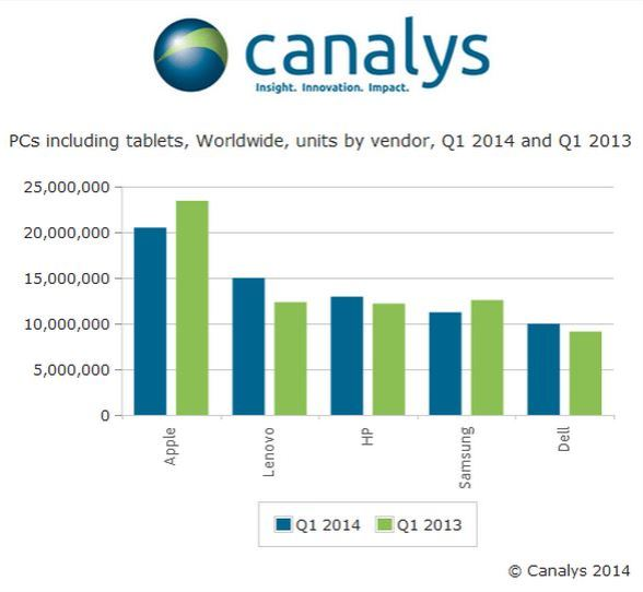 Canalys2014