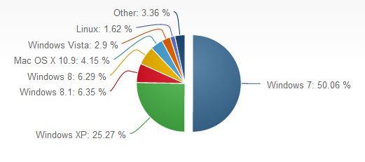 NetMarketShare-juin 2014