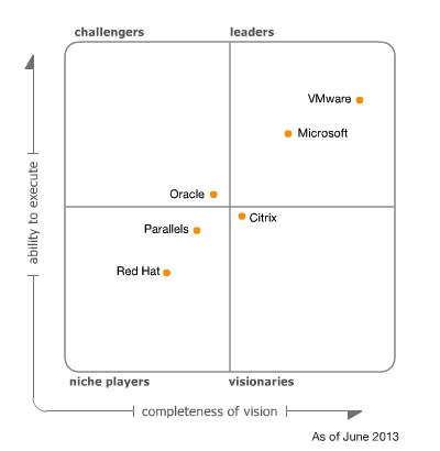 Gartner virtu srv 2013