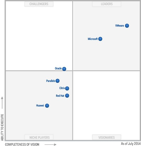 Gartner virtu srv 2014