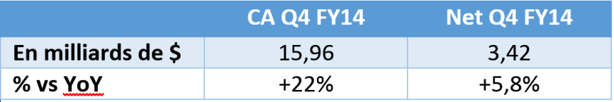 google results q2fy14