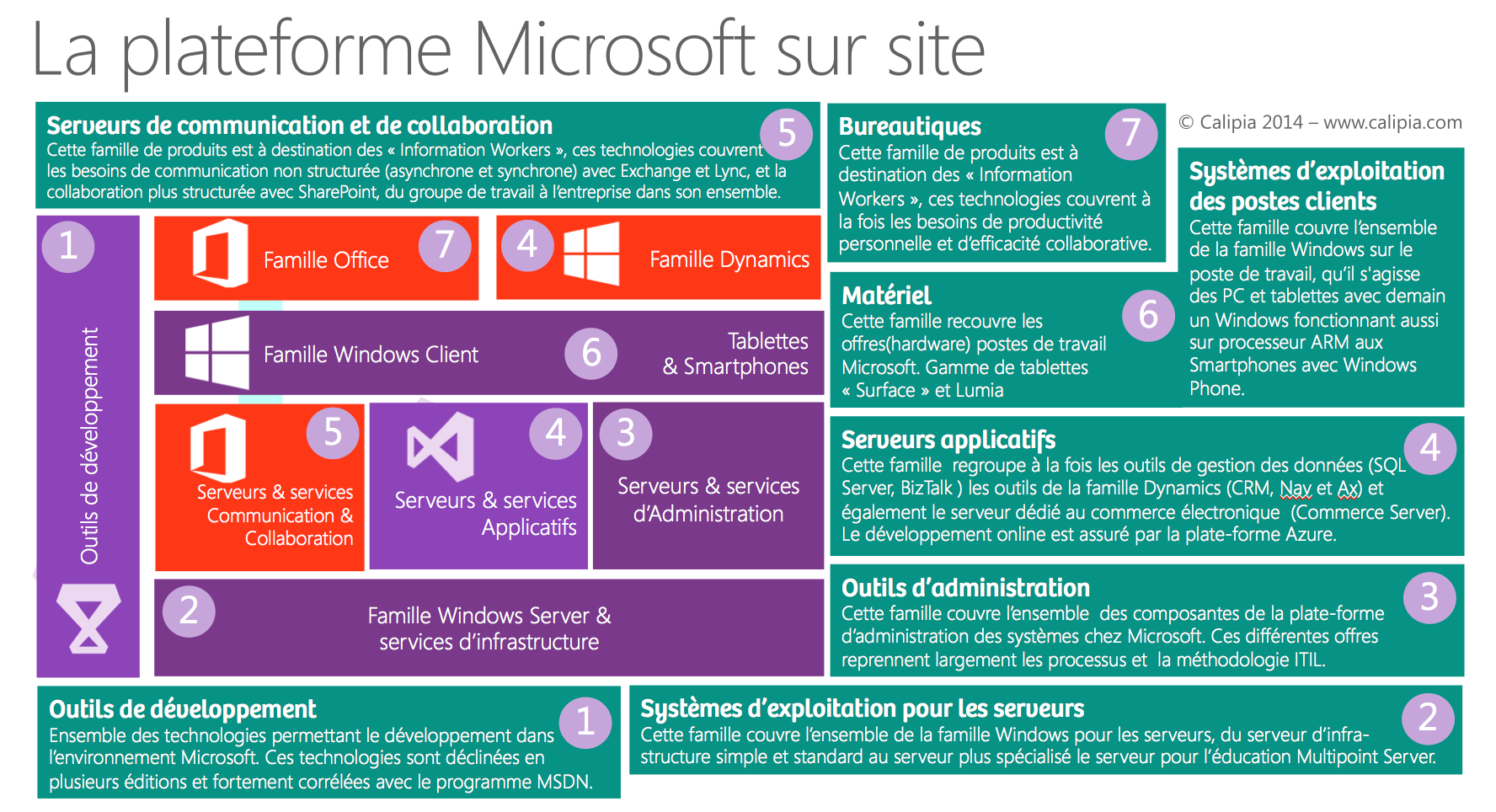 Produits Microsoft 2014