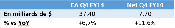resultats apple q3 fy14