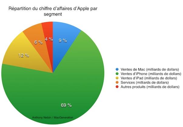 CA par Produit Q1FY15 Apple