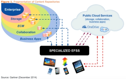EFSS Fragmentation