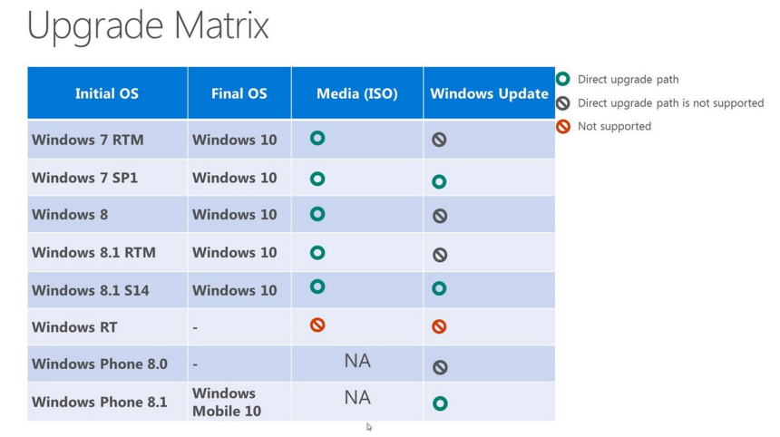maj windows10