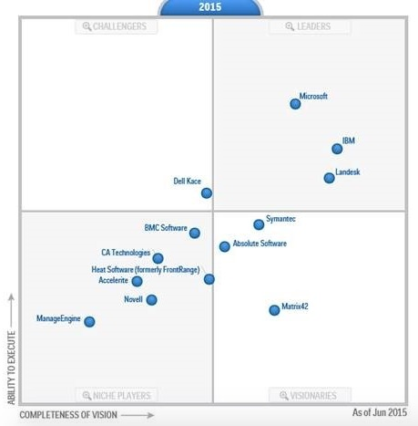 Gartner client management 2015