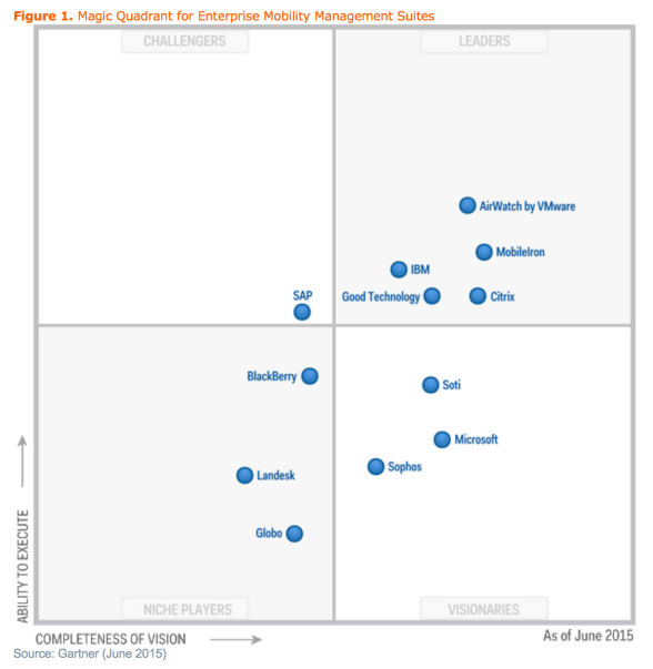 Magic Quadrant EMM 2015