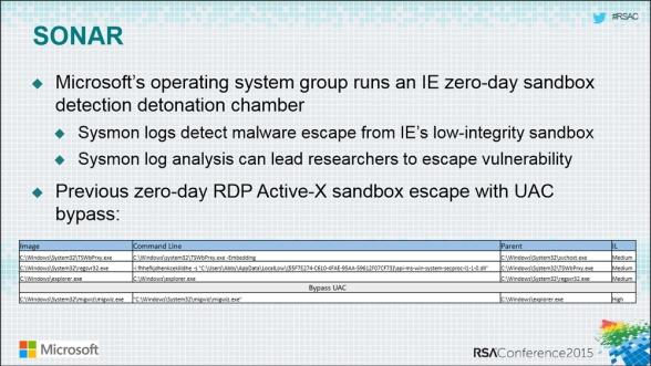 Microsoft-RSA-Detonation