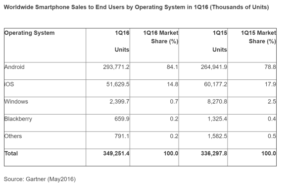 ww mobile os shipments 1Q 2016