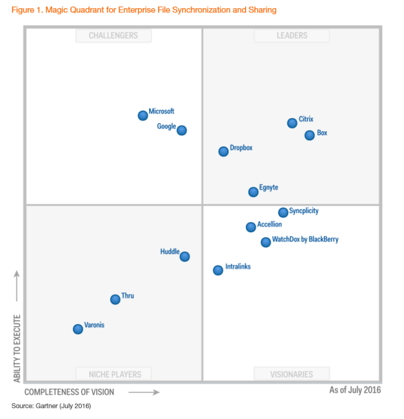 Magic quadrant EFSS