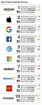 Brand classement