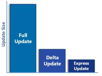 Delta update