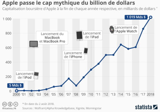 Apple Capitalisation