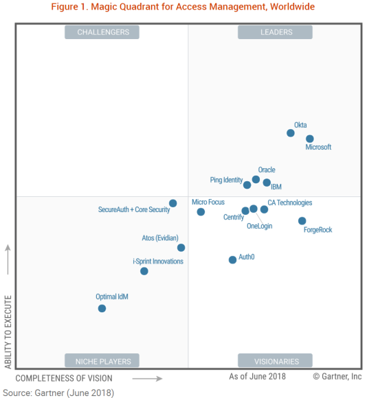 Gartner IDaaS