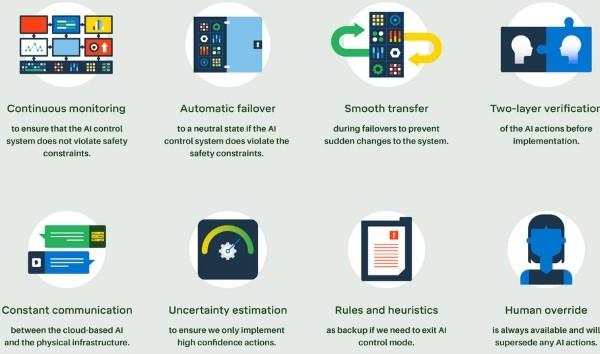 Google datacenter IA