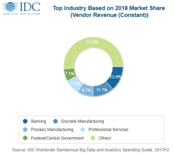 IDC Big data