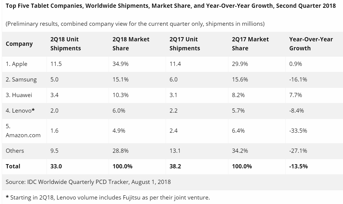 IDC tablettes Q2 2018