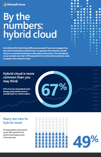 Hybrid cloud by the numbers