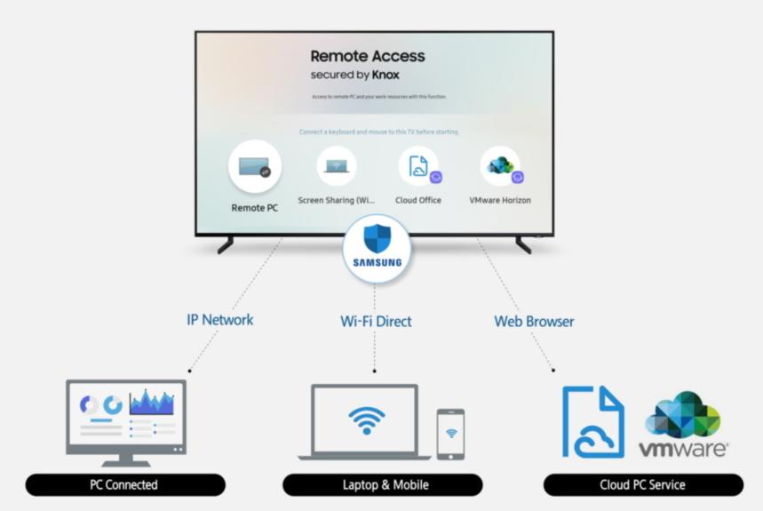 Samsung Remote Access