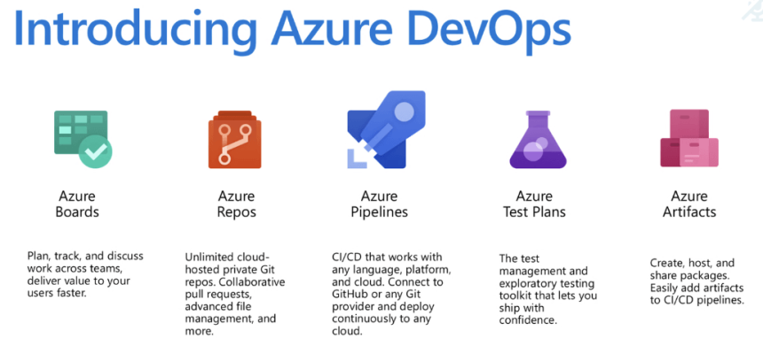 introducing-azure-devops