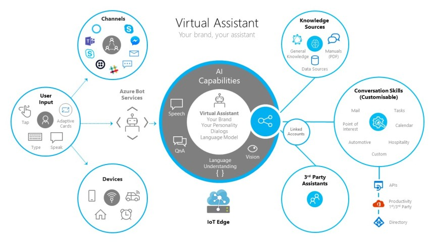 virtualassistant-diagram