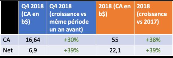 resultats financiers faxcebook 2018