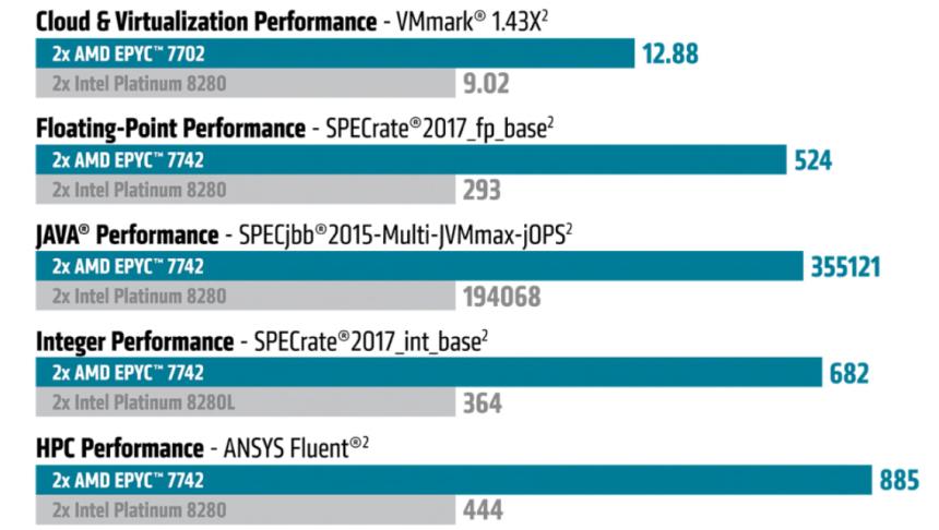 AMD Perfs