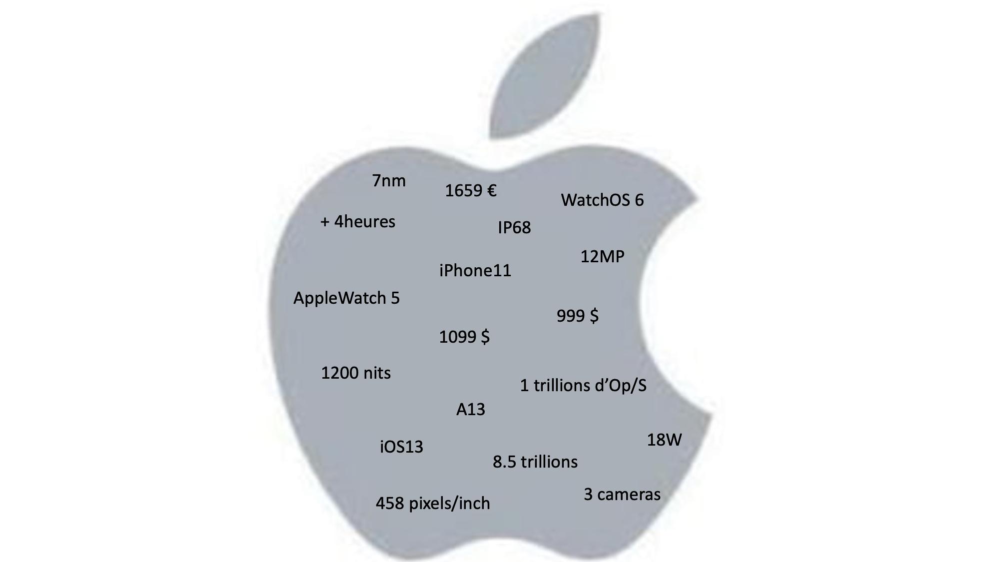 annonces apple sept 19