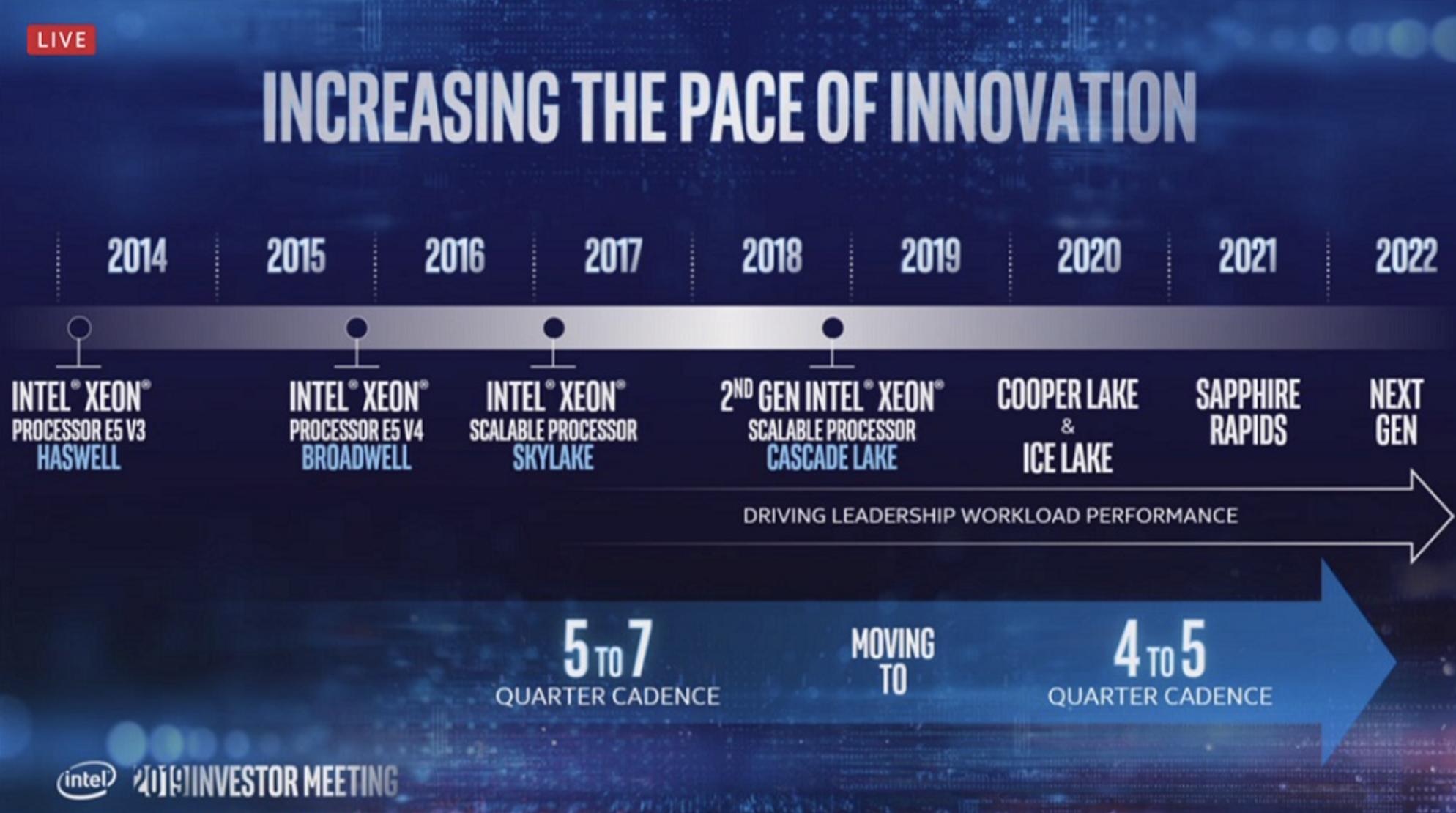 Intel 7nm