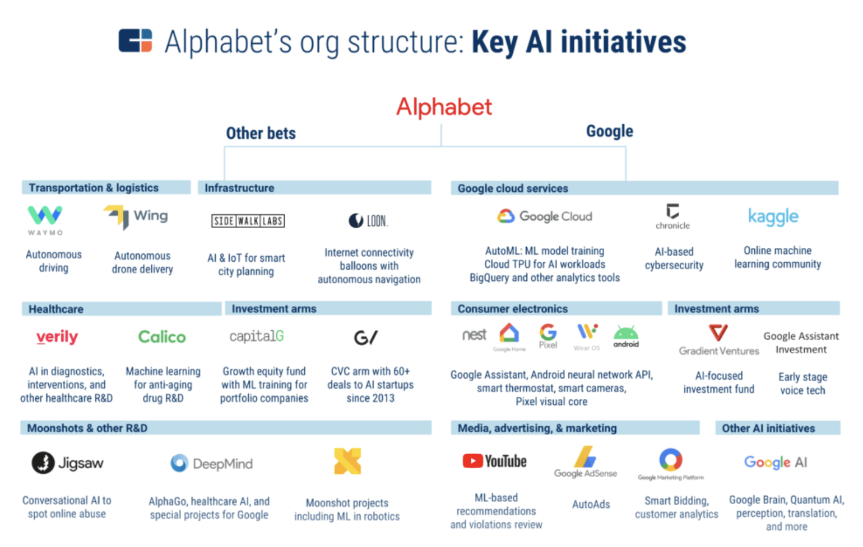 Organisation Alphabet