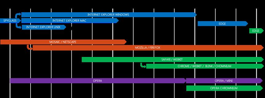evolution des navigateurs