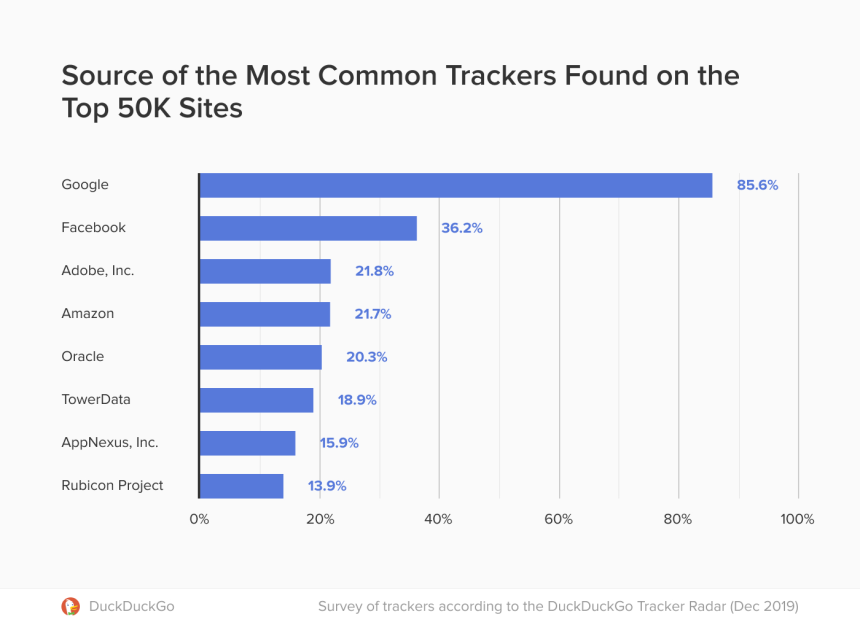 most-common-trackers-on-websites3